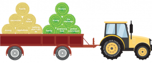 Tractor pulling a heavy load of hay bales. The bales represent represent farming issues including health, succession, regulations, money and the future.