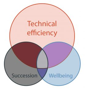 Holistic farming incorporates technical efficiency, succession planning and farmer wellbeing