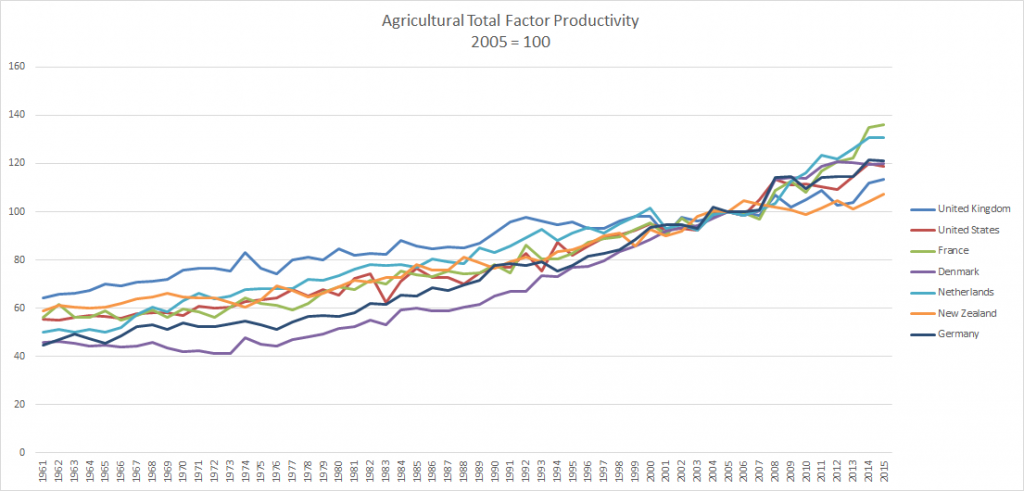 Agricultural Total Factor Productivity