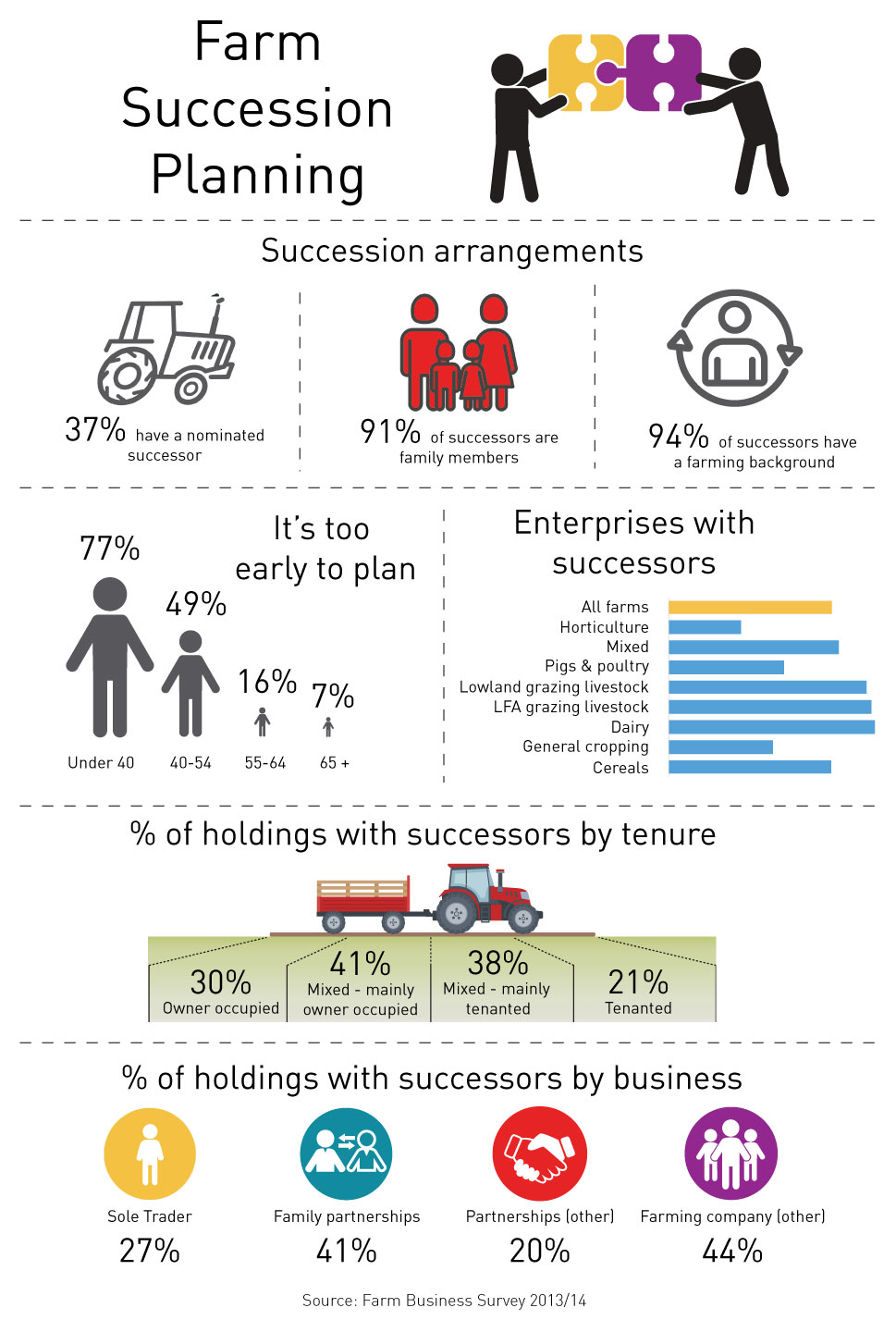 Farm Succession Infographic. 37% have a nominated successor. 91% of farm successors are family members of which 94% have a farming background. However, 77% of those under 40 believe it is too early to plan.